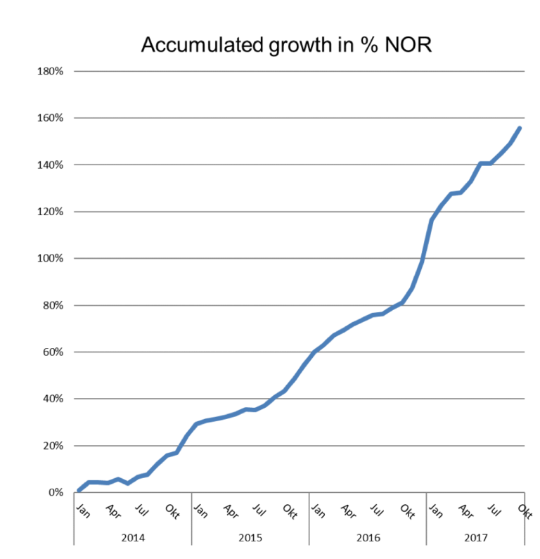 24sevenoffice Accumulated growth in % NOR